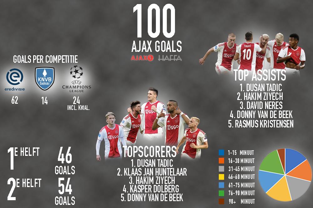 Ajax 100 goals