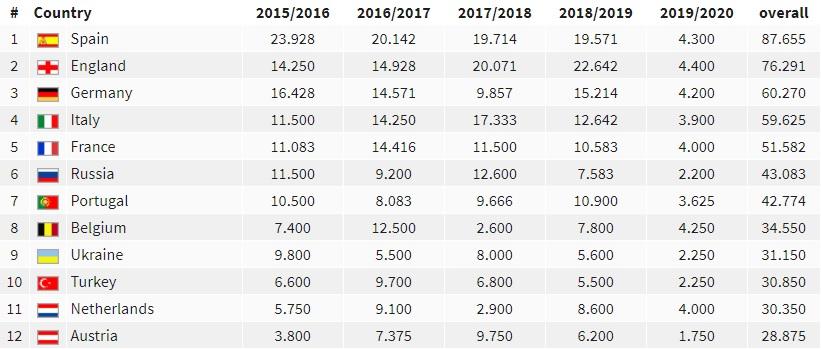 UEFA-coëfficiëntenlijst